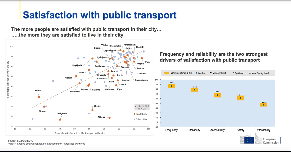 Public transport satisfaction by European residents
